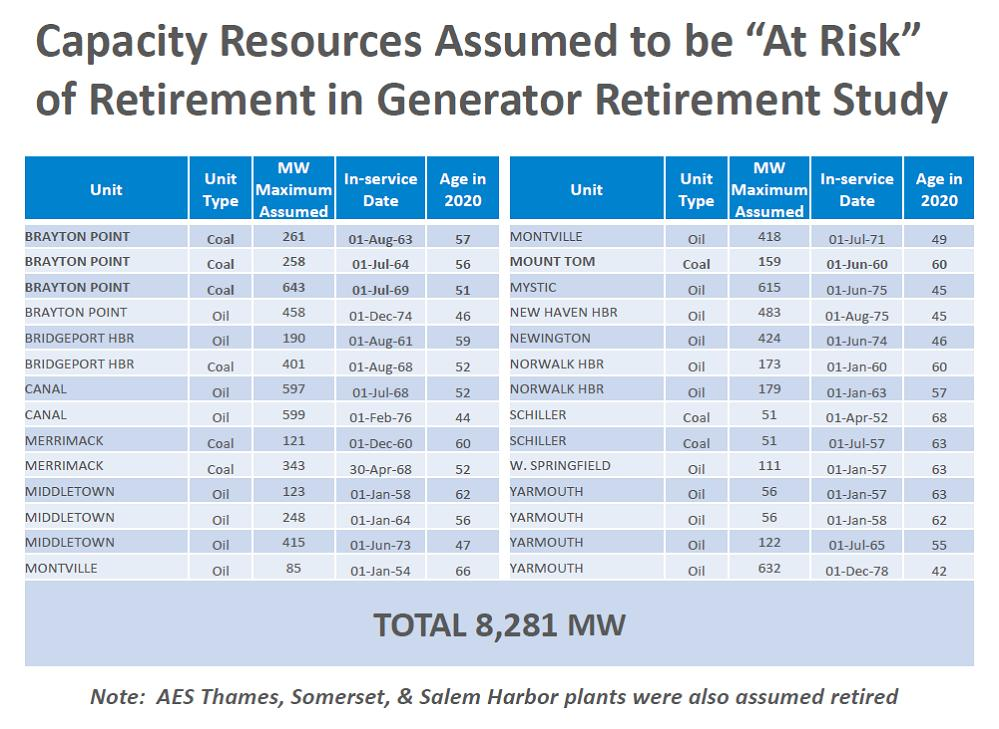 Capacity Resources chart